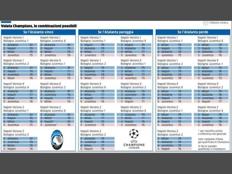 Milan, ecco tutte le possibilità di qualificarsi in Champions League in base ai risultati nell'ultima giornata di campionato (infografica © Daniele Toresani).